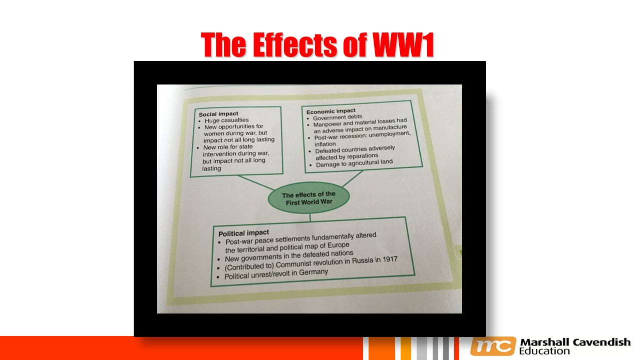 economic impact ww1 World war i: economic effects of wwi - world war i history and information center.