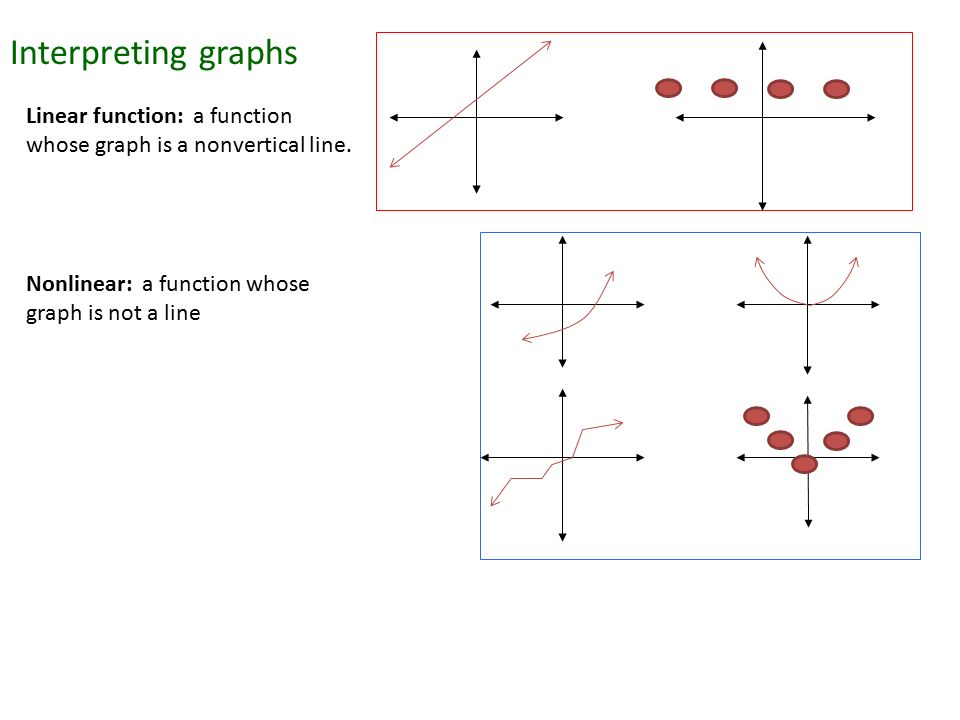 4-3 Patterns and Nonlinear Functions - YouTube