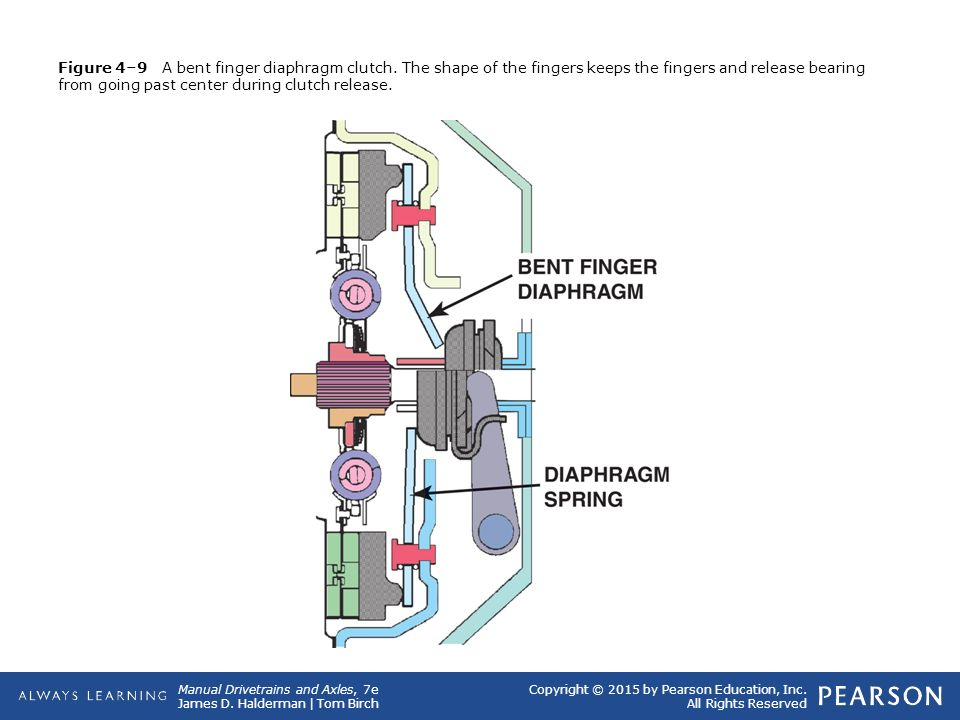 Figure 4–9 A bent finger diaphragm clutch
