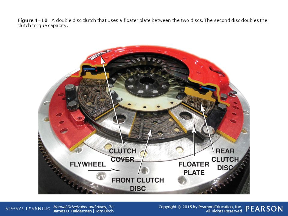 Figure 4–10 A double disc clutch that uses a floater plate between the two discs.
