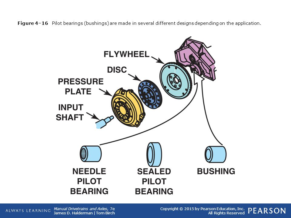 Figure 4–16 Pilot bearings (bushings) are made in several different designs depending on the application.