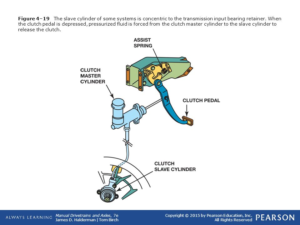 Figure 4–19 The slave cylinder of some systems is concentric to the transmission input bearing retainer.
