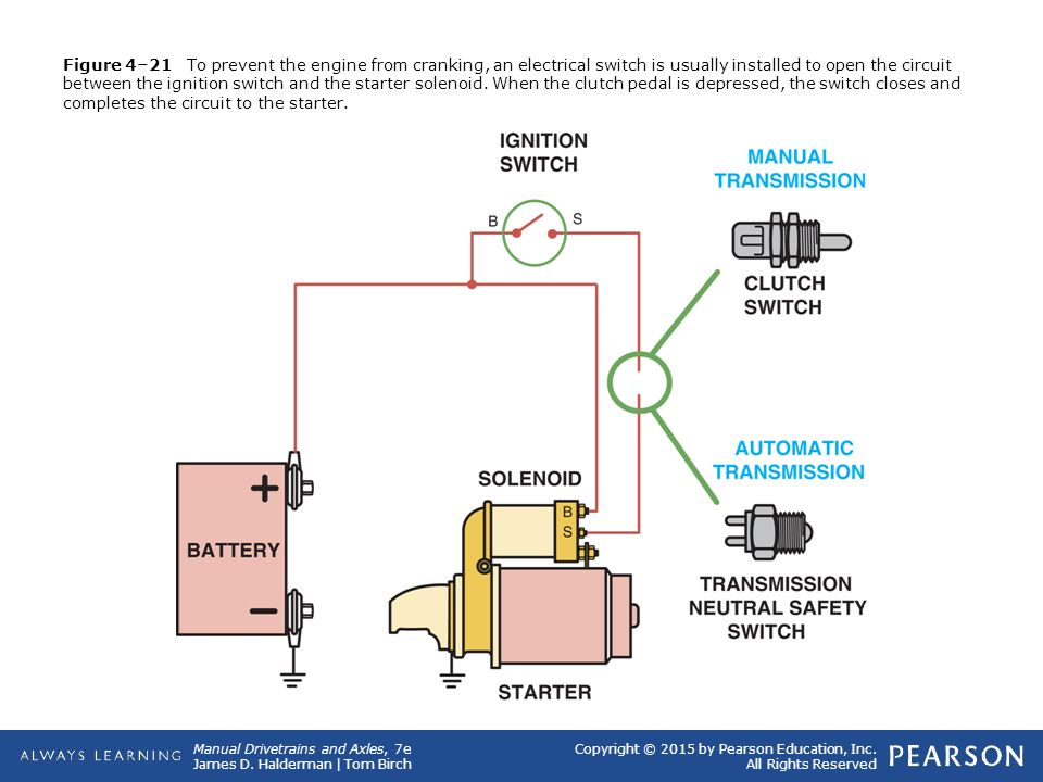 Figure 4–21 To prevent the engine from cranking, an electrical switch is usually installed to open the circuit between the ignition switch and the starter solenoid.