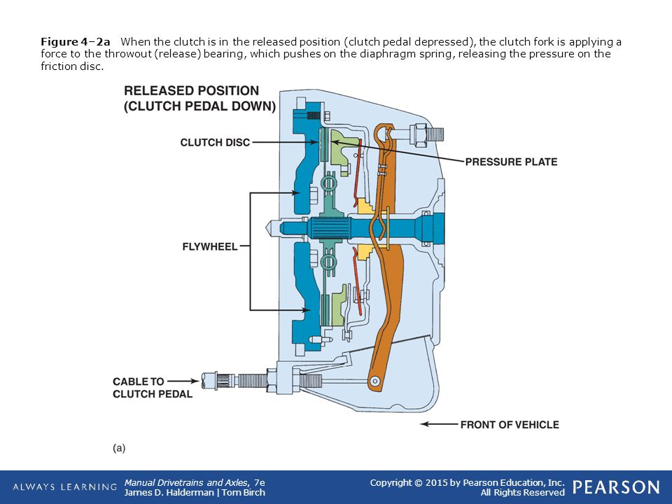 Figure 4–2a When the clutch is in the released position (clutch pedal depressed), the clutch fork is applying a force to the throwout (release) bearing, which pushes on the diaphragm spring, releasing the pressure on the friction disc.