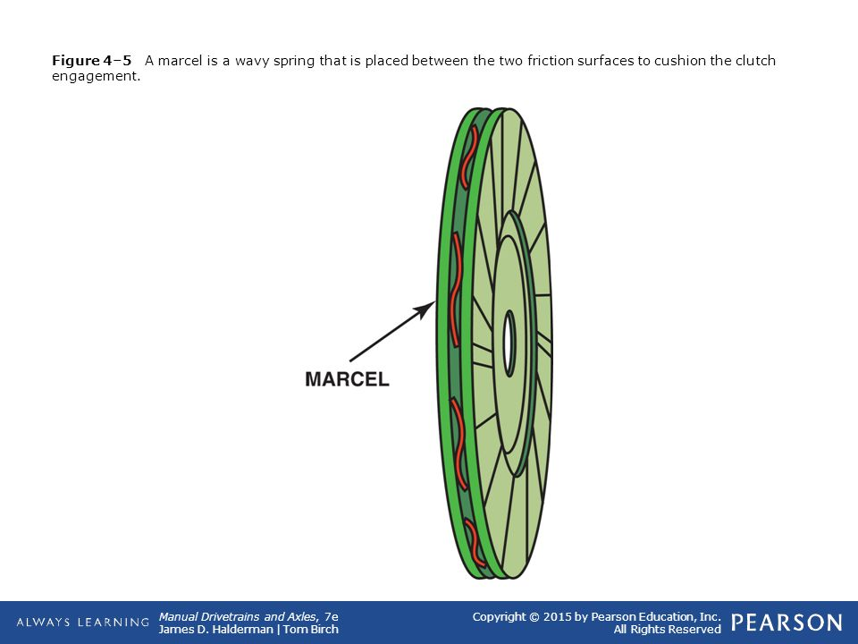Figure 4–5 A marcel is a wavy spring that is placed between the two friction surfaces to cushion the clutch engagement.