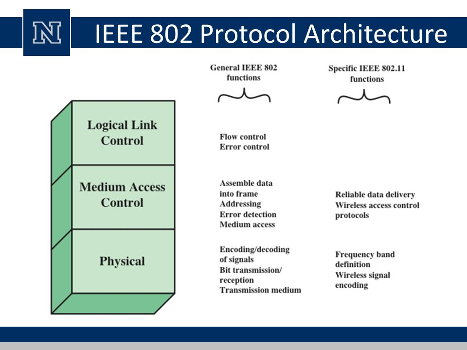 Lecture 24 wireless network security ppt download for Ieee 802 11 architecture