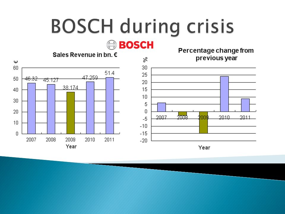 BOSCH during crisis