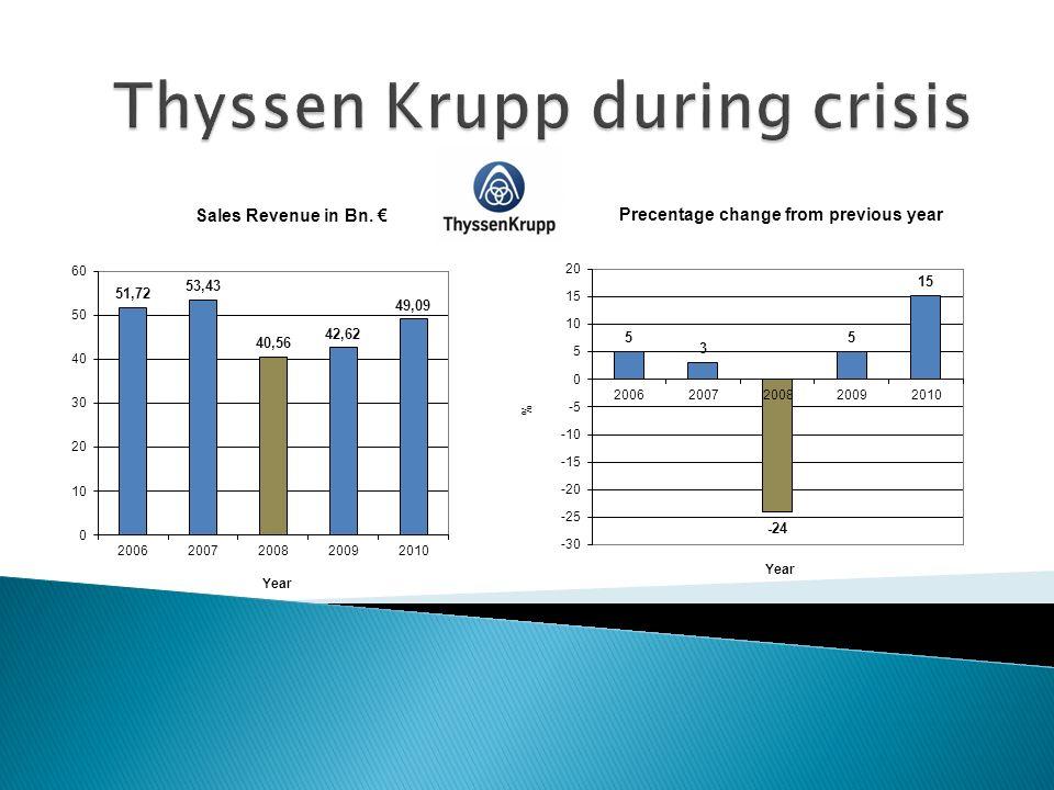 Thyssen Krupp during crisis