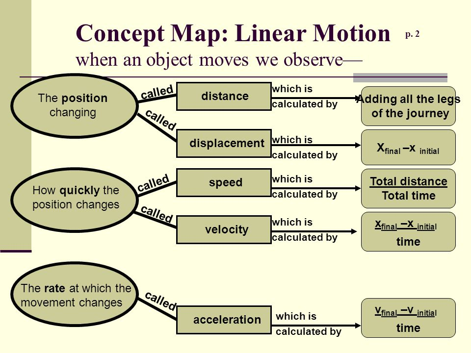 Unit 1: Linear Motion Mrs. Jennings Physics. - ppt download