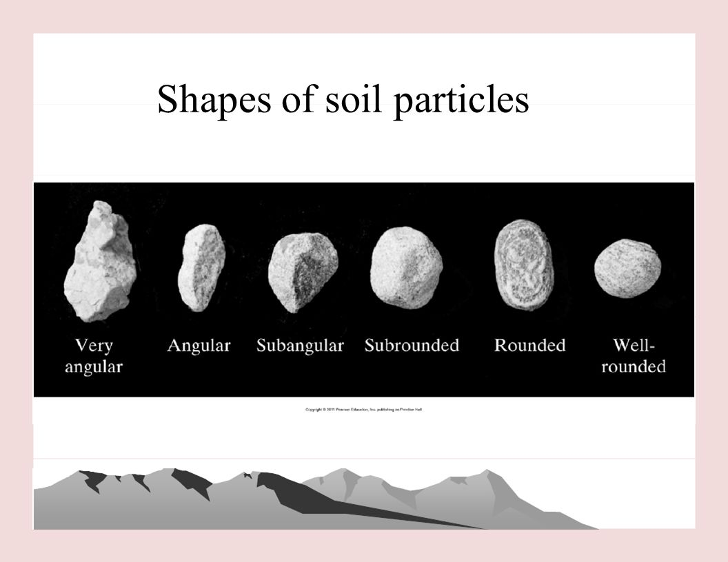 3 Types of Soil Particles Sized From Biggest to Smallest