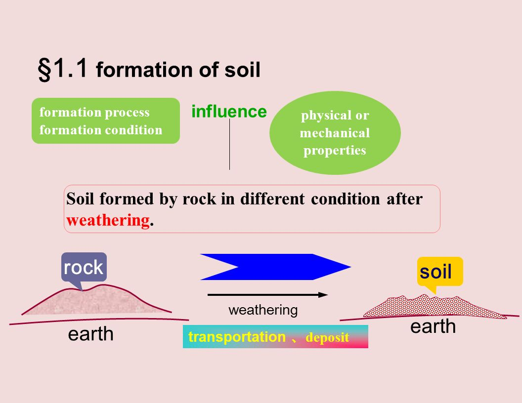 Chapter 1 physical properties and engineering for Physical and chemical properties of soil wikipedia