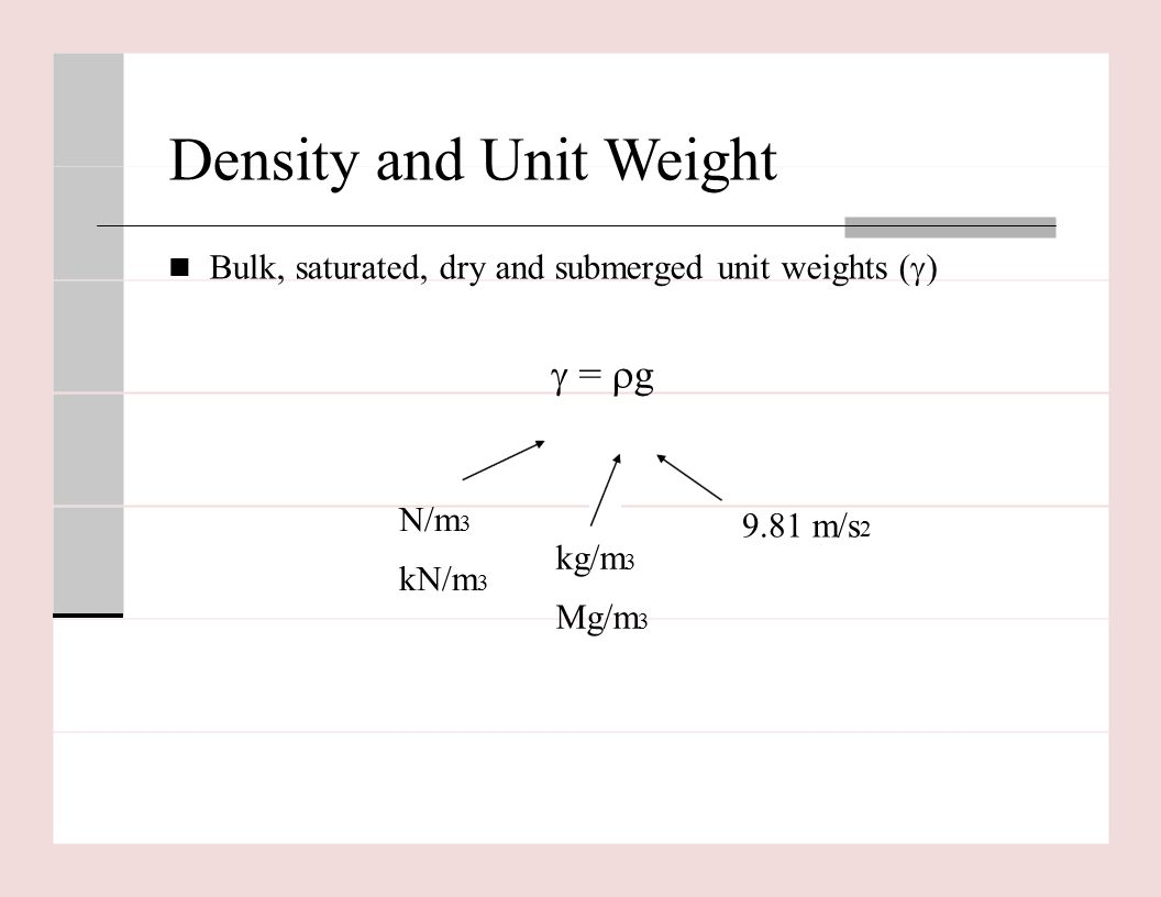 relationship between dry unit weight and moisture content