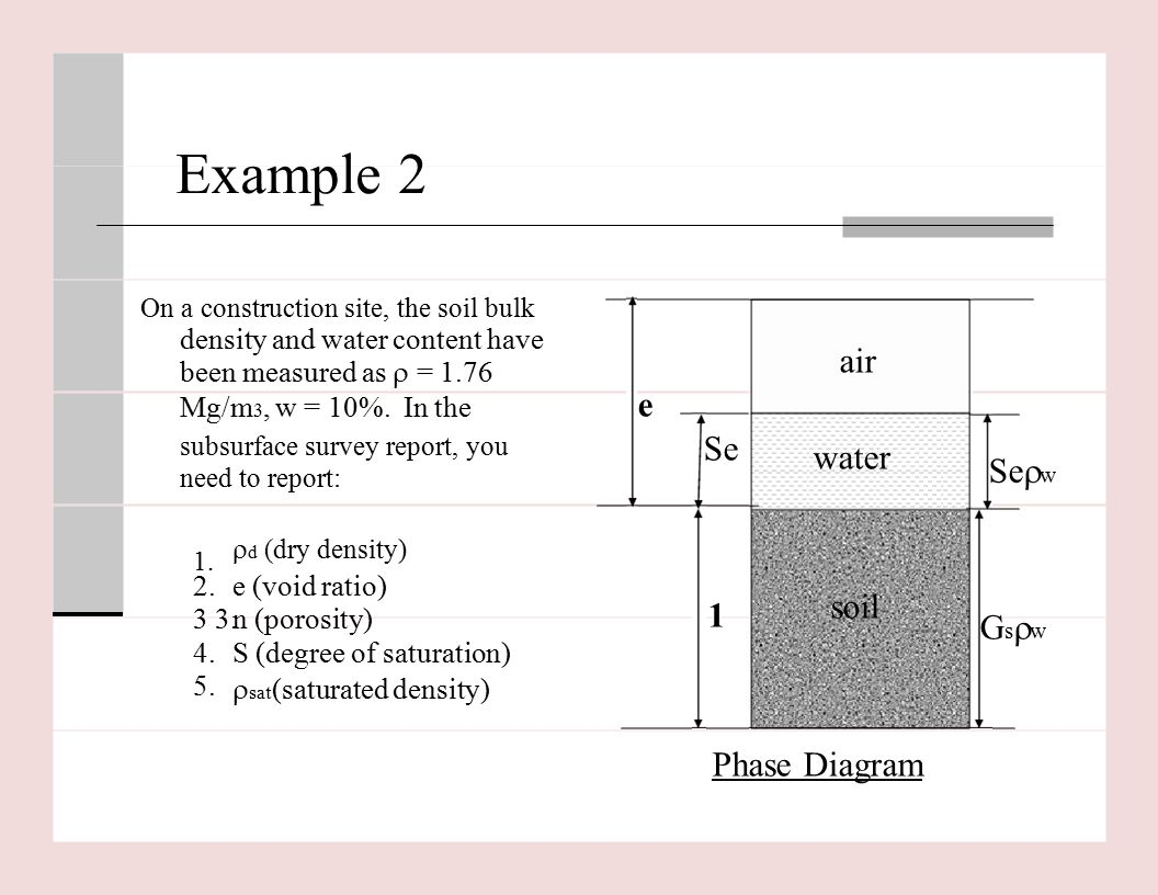 air+e+Se+water+Se%EF%81%B2w+soil+1+Gs%EF%81%B2w+Phase+Diagram soil phase diagram topsoil diagram \u2022 wiring diagram database  at bakdesigns.co