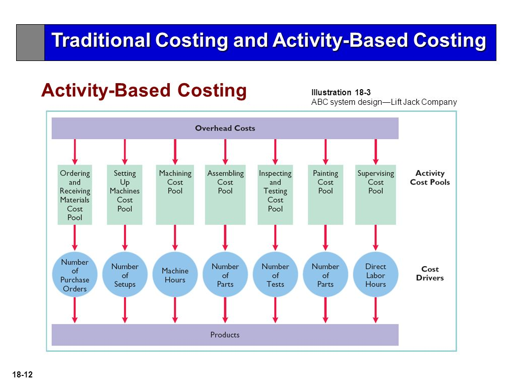 activity based costing abc hunter company Activity-based costing (abc) is an accounting method that allows businesses to gather data about their operating costs costs are assigned to specific activities—planning, engineering, or manufacturing—and then the activities are associated with different products or services.