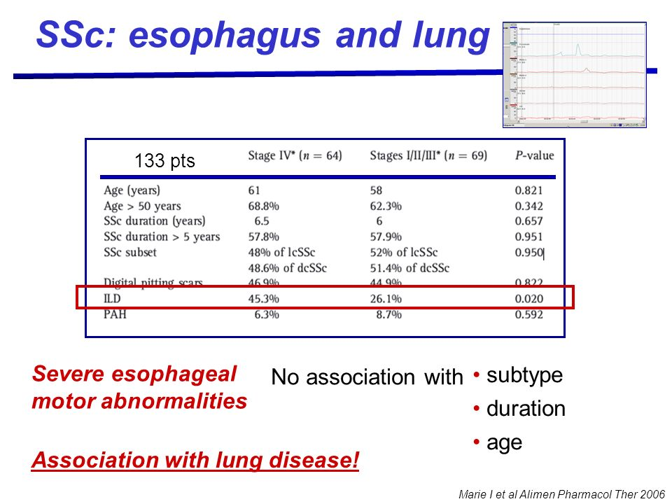 SSc: esophagus and lung