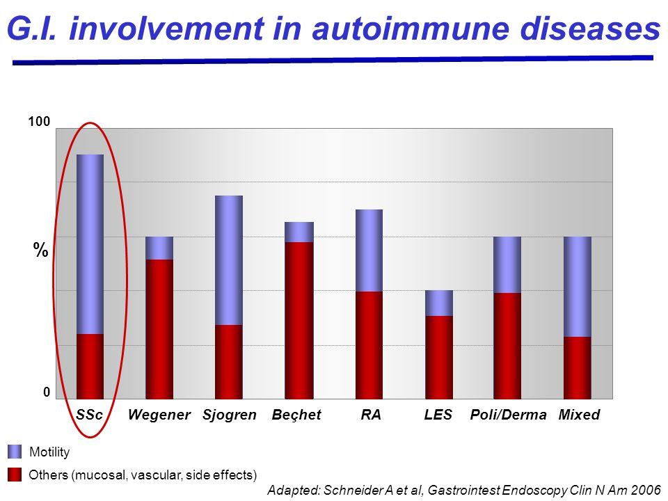 G.I. involvement in autoimmune diseases