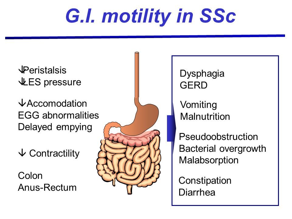 G.I. motility in SSc Peristalsis Dysphagia LES pressure GERD