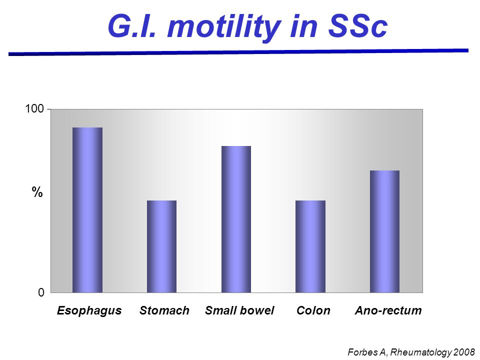 G.I. motility in SSc % 100 Esophagus Stomach Small bowel Colon