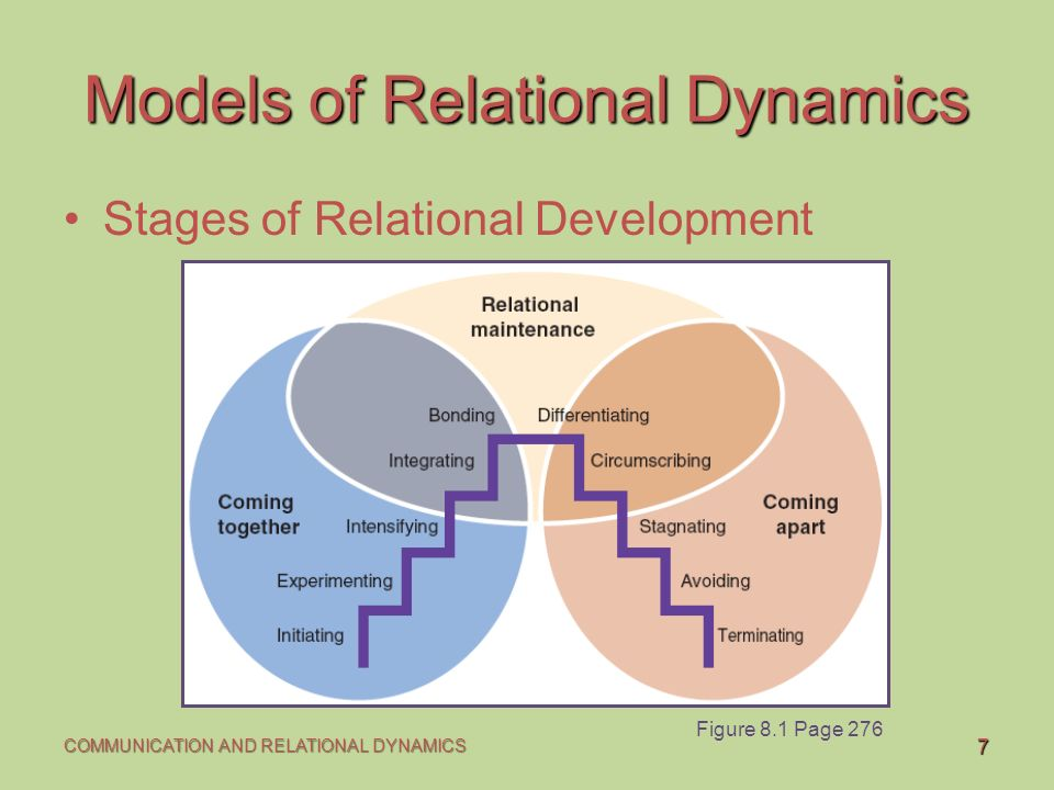knapp and vangelisti relationship development theory
