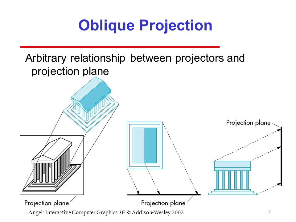 Plan Elevation Oblique : Cs computer graphics march ppt download