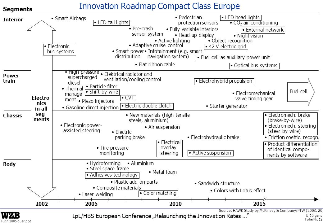 Innovation Roadmap Compact Class Europe