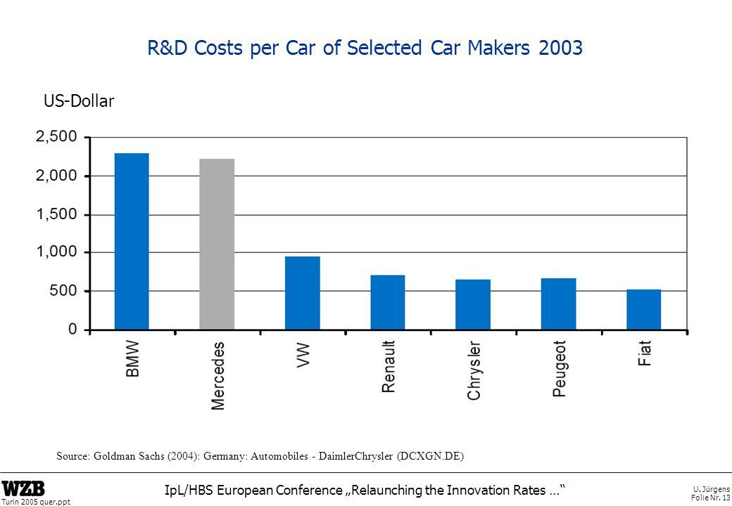 R&D Costs per Car of Selected Car Makers 2003