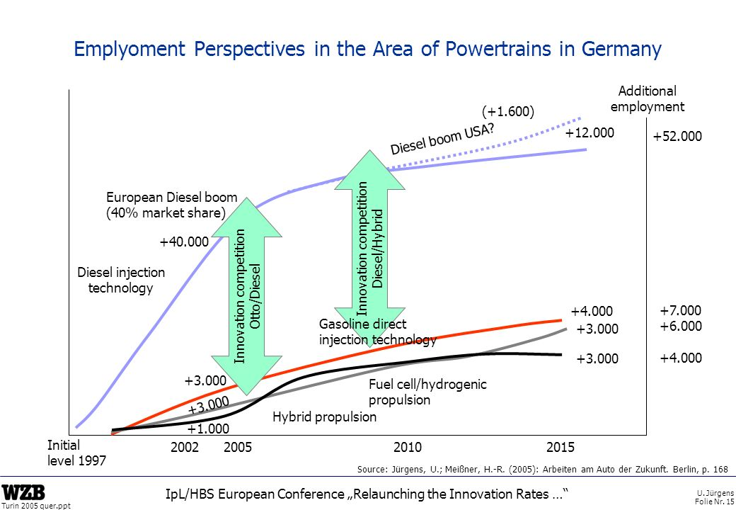 Emplyoment Perspectives in the Area of Powertrains in Germany