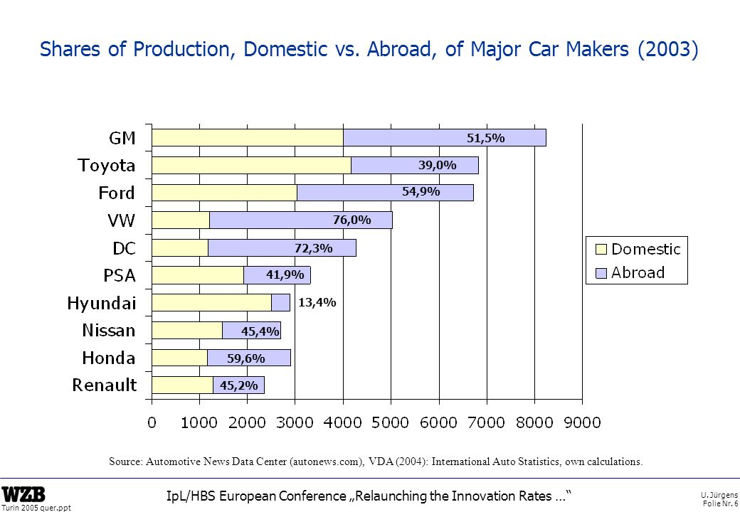 Shares of Production, Domestic vs. Abroad, of Major Car Makers (2003)