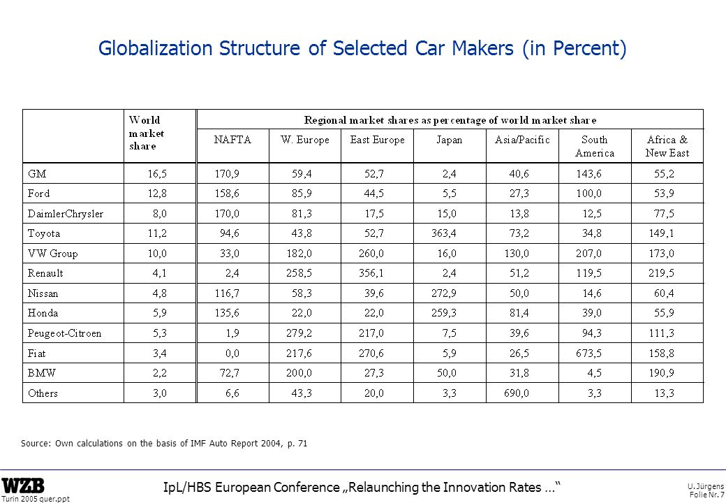 Globalization Structure of Selected Car Makers (in Percent)
