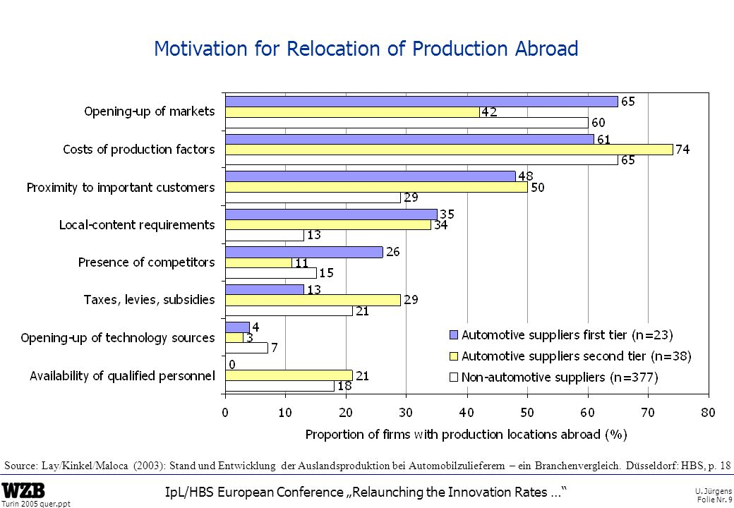 Motivation for Relocation of Production Abroad