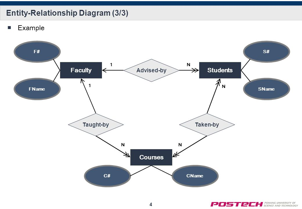 EntityRelationship Diagram  Ppt Video Online Download