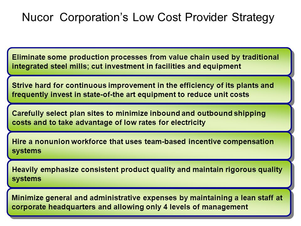 nucor competitive strategy Around this innovative technological advantage, iverson developed a business model of saturating the market with low-cost steel and undercut their competition competitors like us steel scoffed at the idea of this young, up-start company being able to produce meaningful quantities of steel with a.