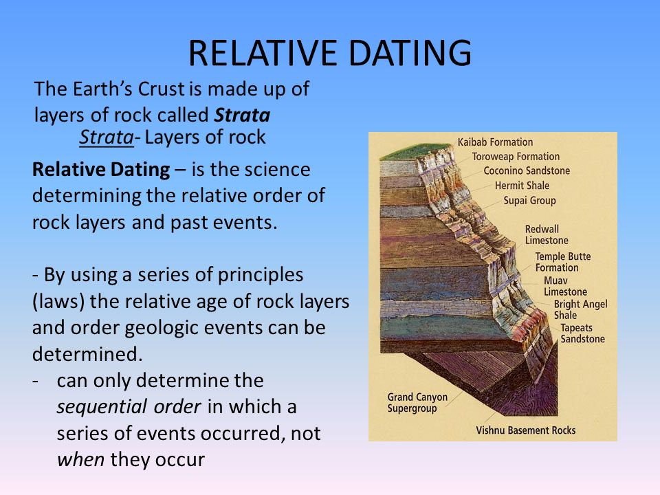 Stratigraphic dating definition dictionary