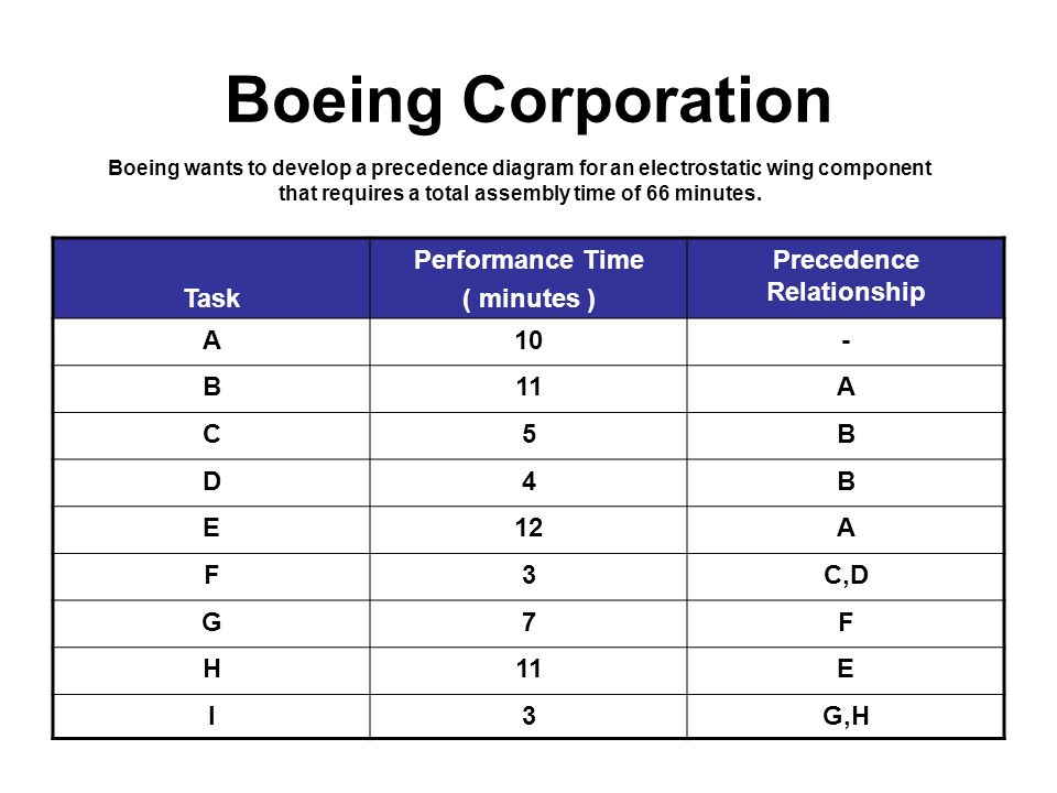 Assembly line balancing boeing corporation ppt video online download boeing corporation task performance time minutes ccuart Choice Image
