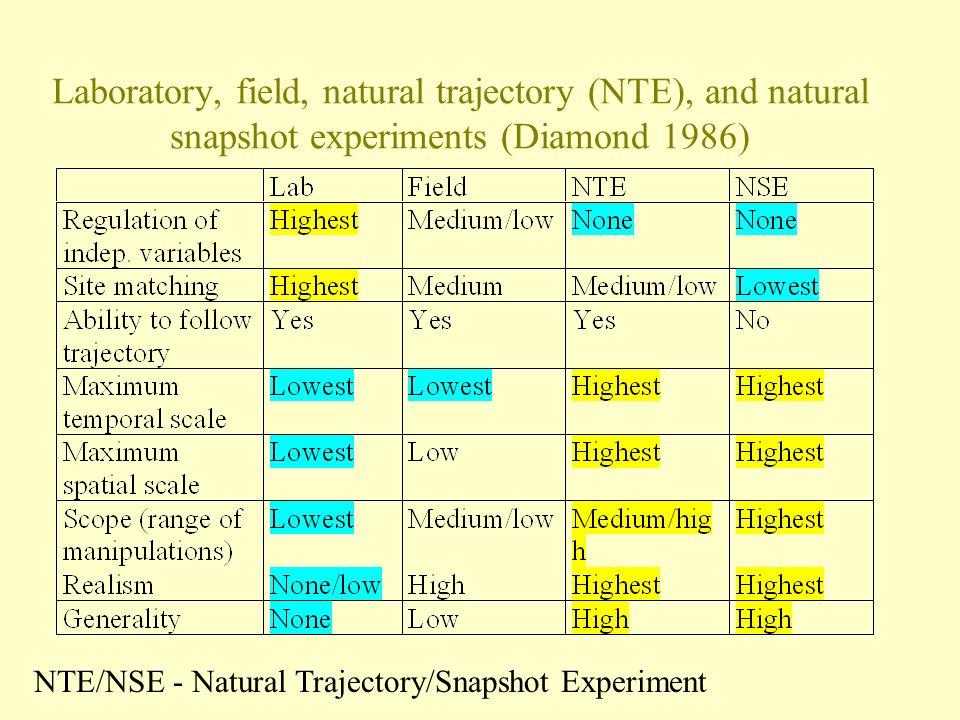 Field Vs Natural Experiment