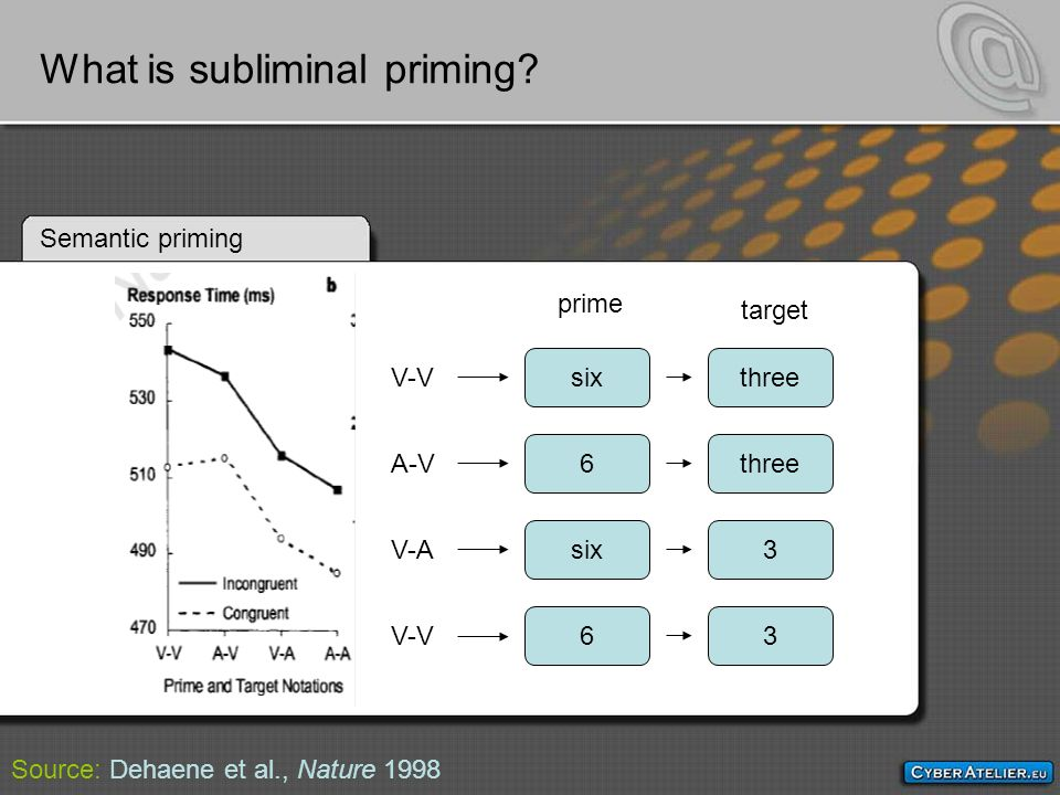 long term effects of subliminal priming on Request (pdf) | long-term effects of | this research examines the temporal range of subliminal priming effects on complex behavior in experiments 1 and 2, participants were subliminally primed with words either related or unrelated to intelligence before completing a practice exam, administered 1 to 4 days before an actual course midter.