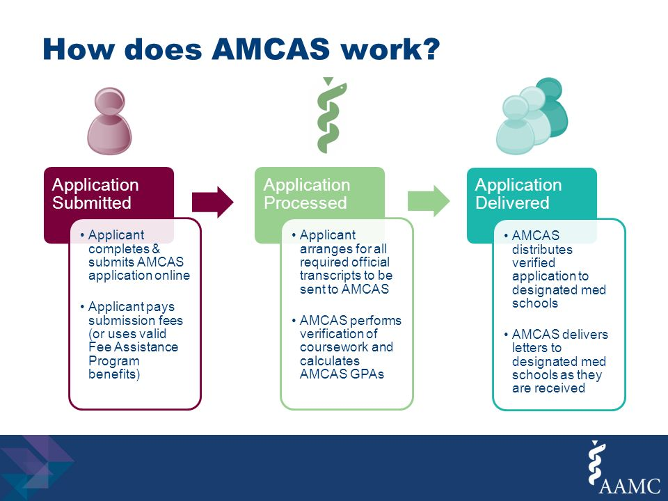 amcas coursework verification The aamc serves and leads the academic medicine community to improve the health of all.