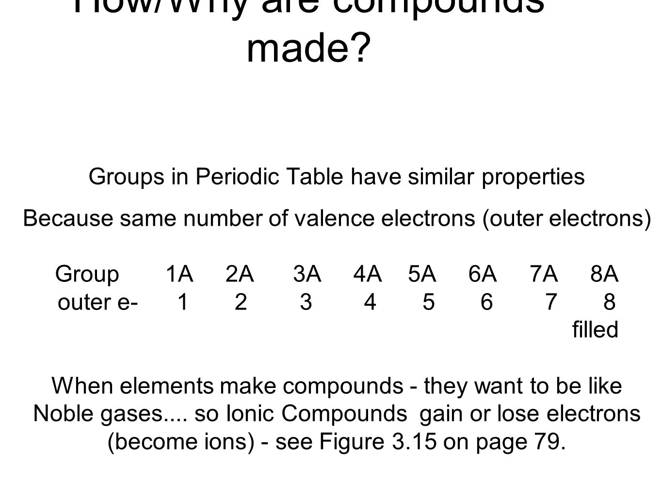 Nomenclature naming compounds chpt 4 ppt download 2 howwhy are compounds made groups in periodic table gamestrikefo Gallery