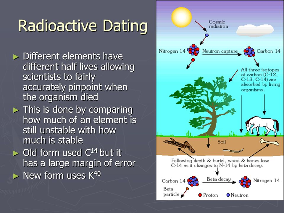 Explain the different radioactive dating