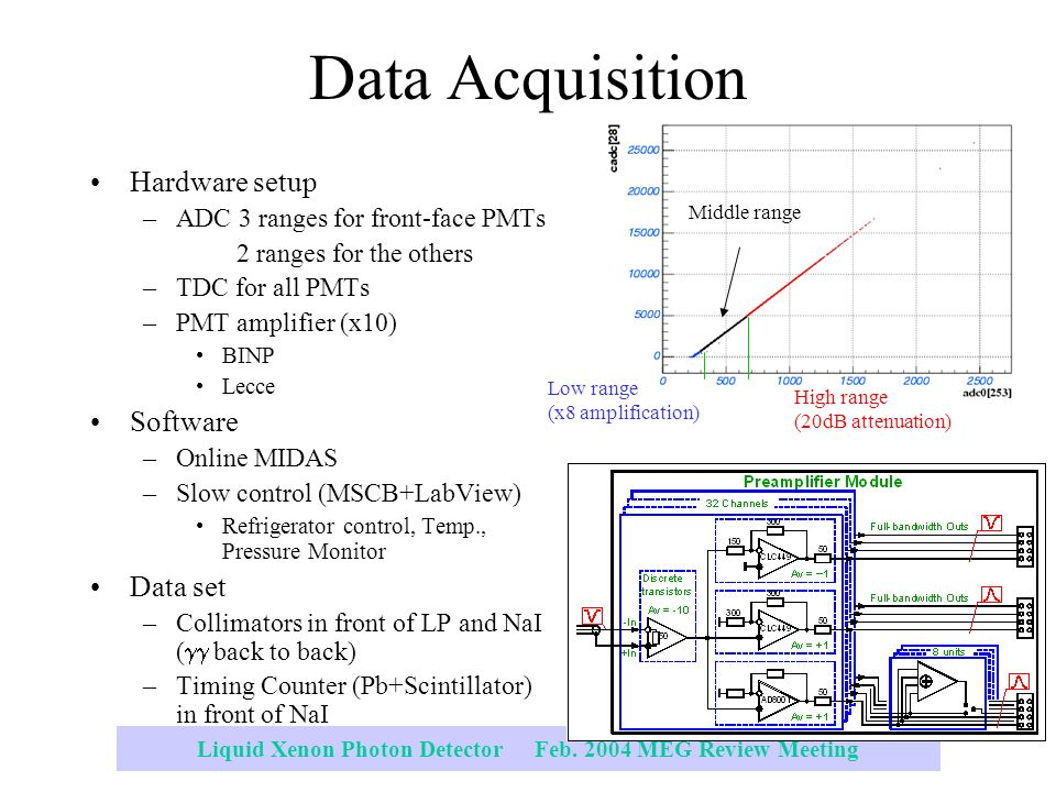 Data Acquisition Set : Liquid xenon detector and related topics ppt download