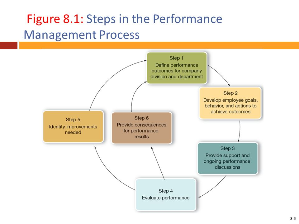 Chapter  Managing Employees Performance  Ppt Download