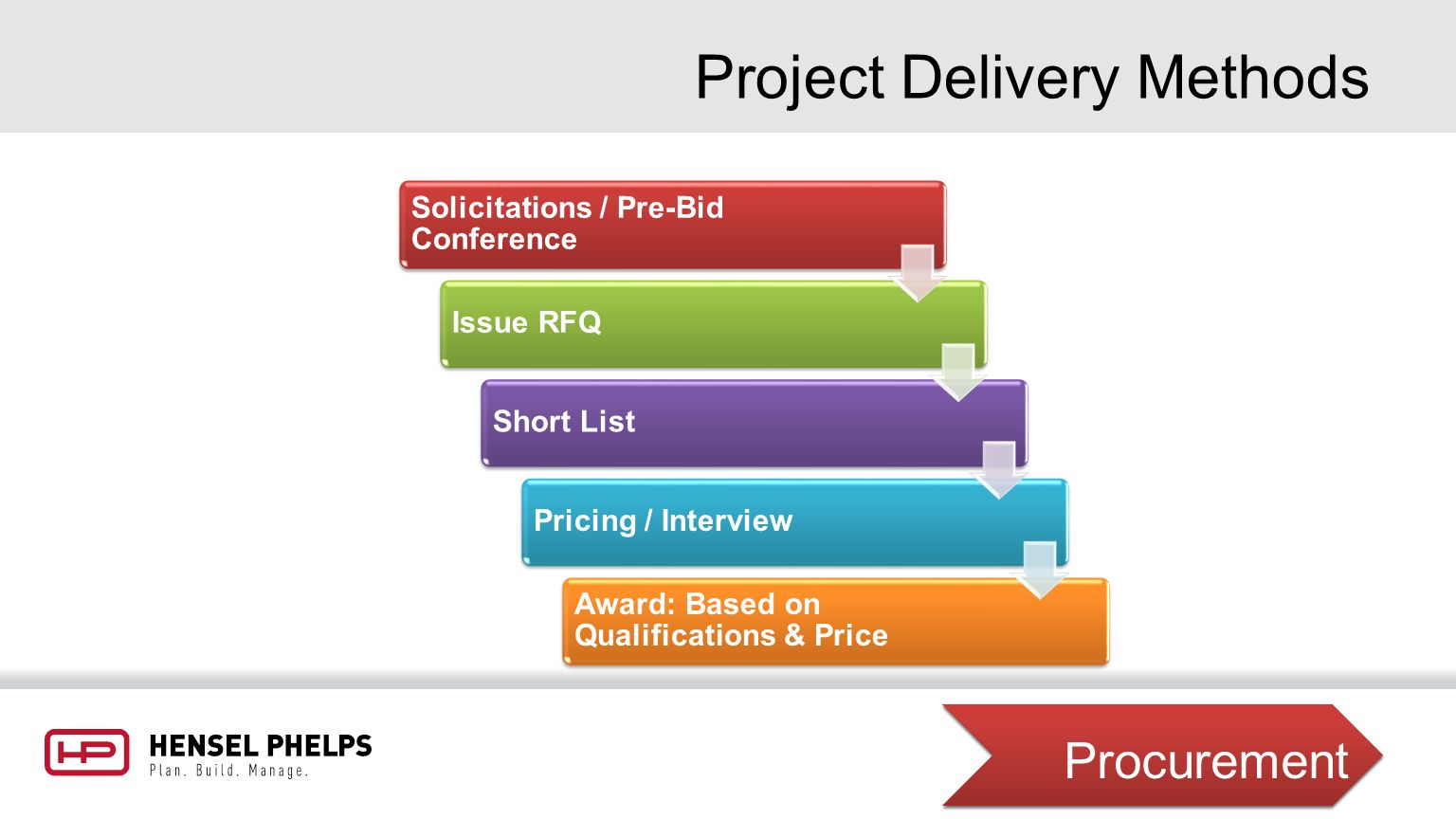 project delivery The lean project delivery system - project definition figure 3 is a schema of the lean project delivery system, a prescriptive model for managing projects, in which project definition is represented as a process of aligning ends, means and constraints.