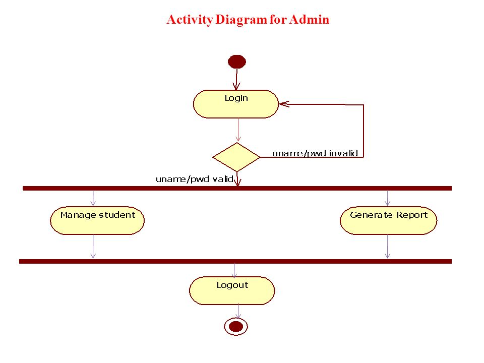 A project report on hostel management system ppt video online download 10 activity diagram for admin ccuart Images