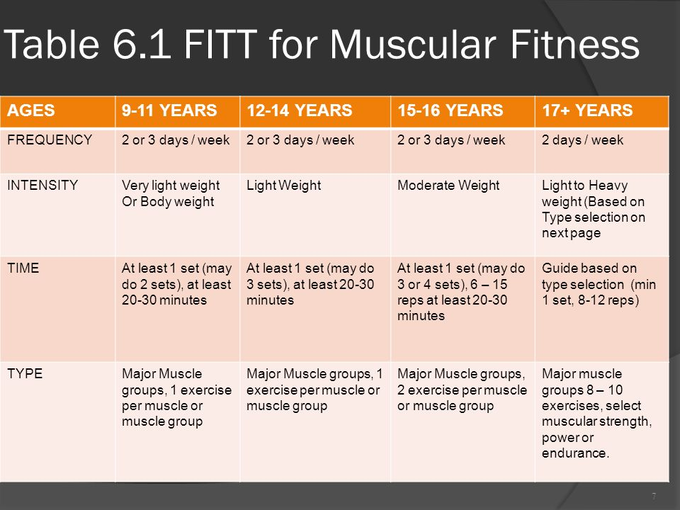 Muscular strength endurance ppt video online download for Table 6 exercices
