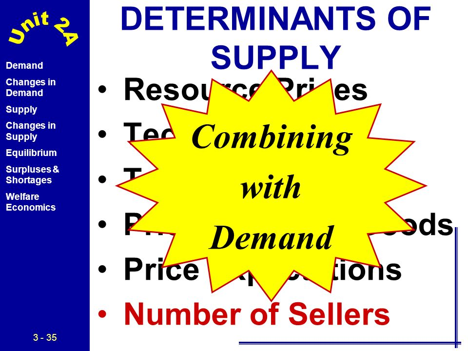 What is determinants of supply? definition and meaning