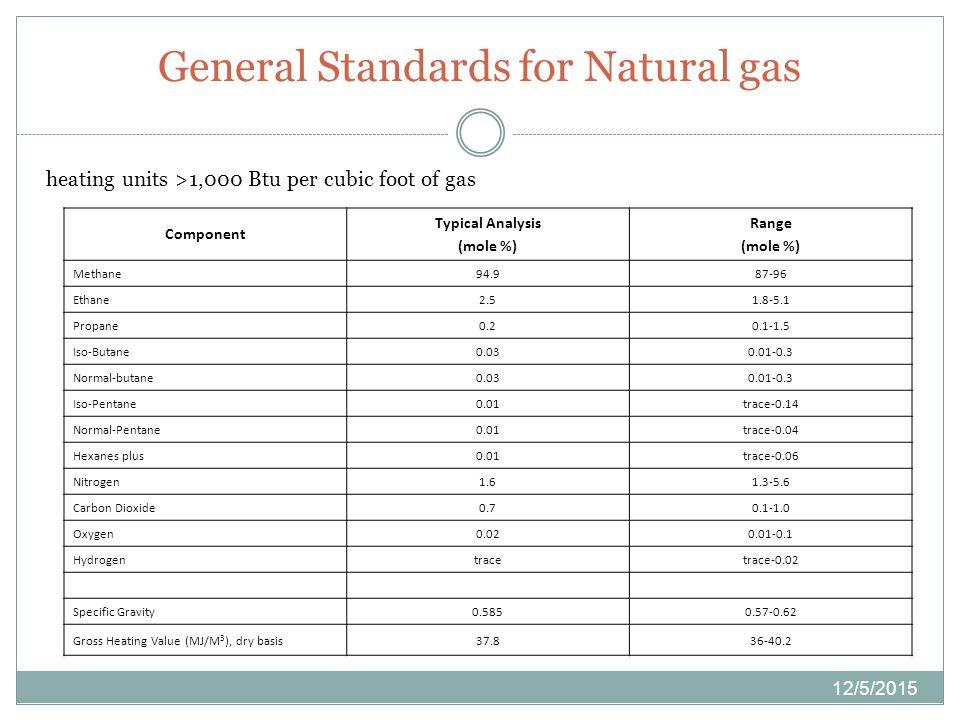 Compressed Natural Gas Btu Per Cubic Foot