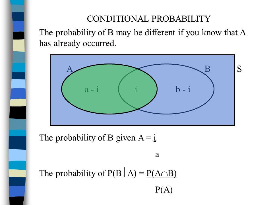 p a    0 4 p b    0 75 p a b    0 35 draw a venn diagram
