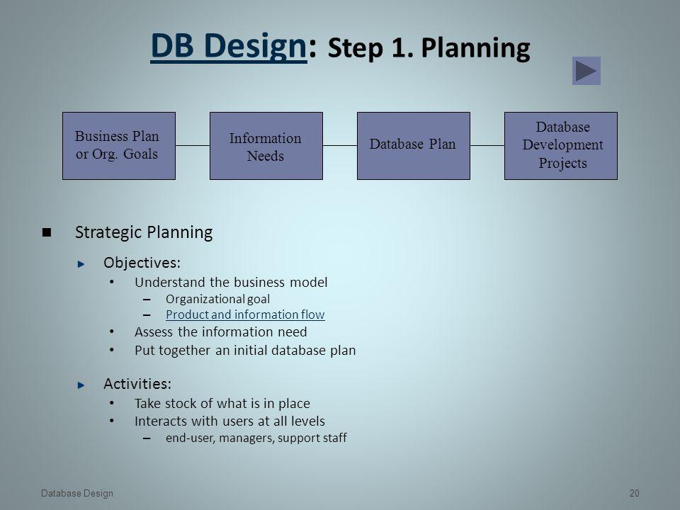 Database Design Ppt Video Online Download