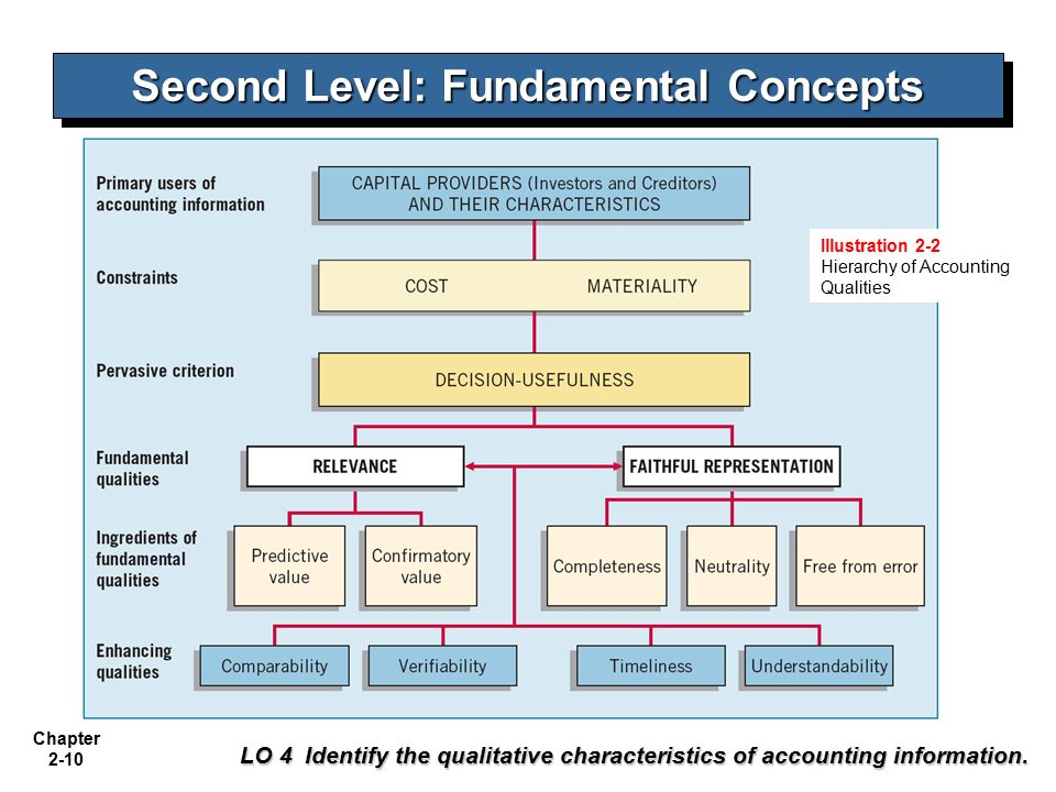 fundamental concepts A summary of the topics covered in fundamental concepts of accounting topics include: basic accounting principles, elements of accounting, the accounting equation, double entry bookkeeping, and the accounting cycle .