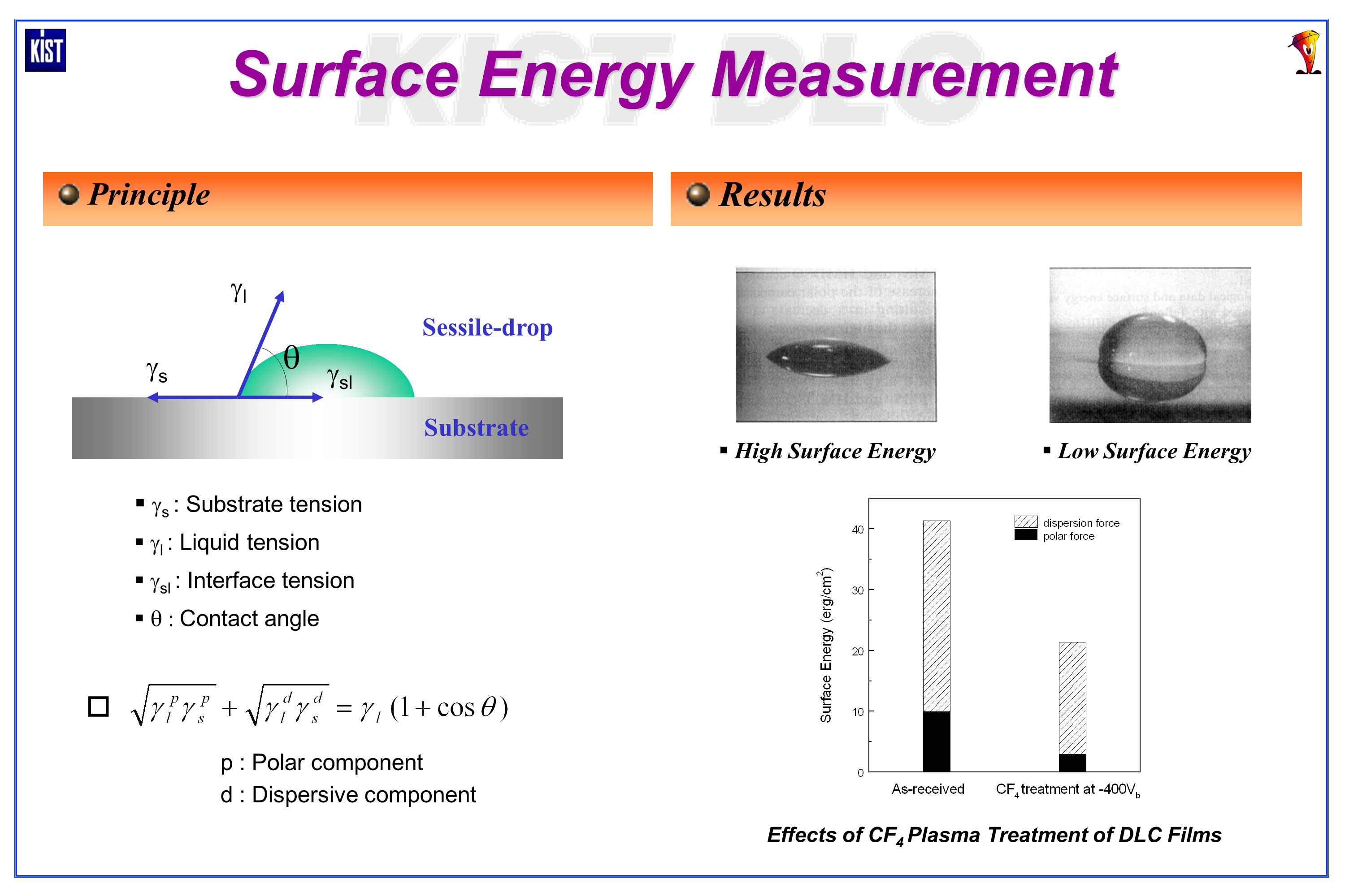 Evaluation Of Elastic Property Of Thin Films By Mems Ppt